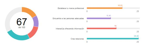 Social Selling Index, SSI, que es el social selling index