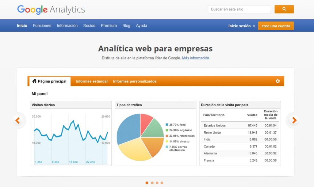 Herramientas marketing, google analytics, google analytics marketing, analytics